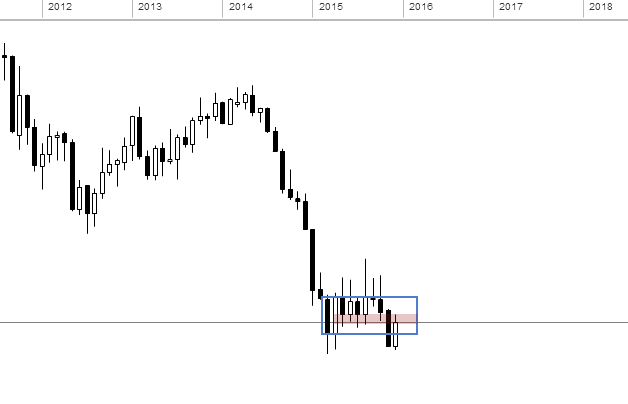 2015-12-06_19-53-57eurusdmonthly