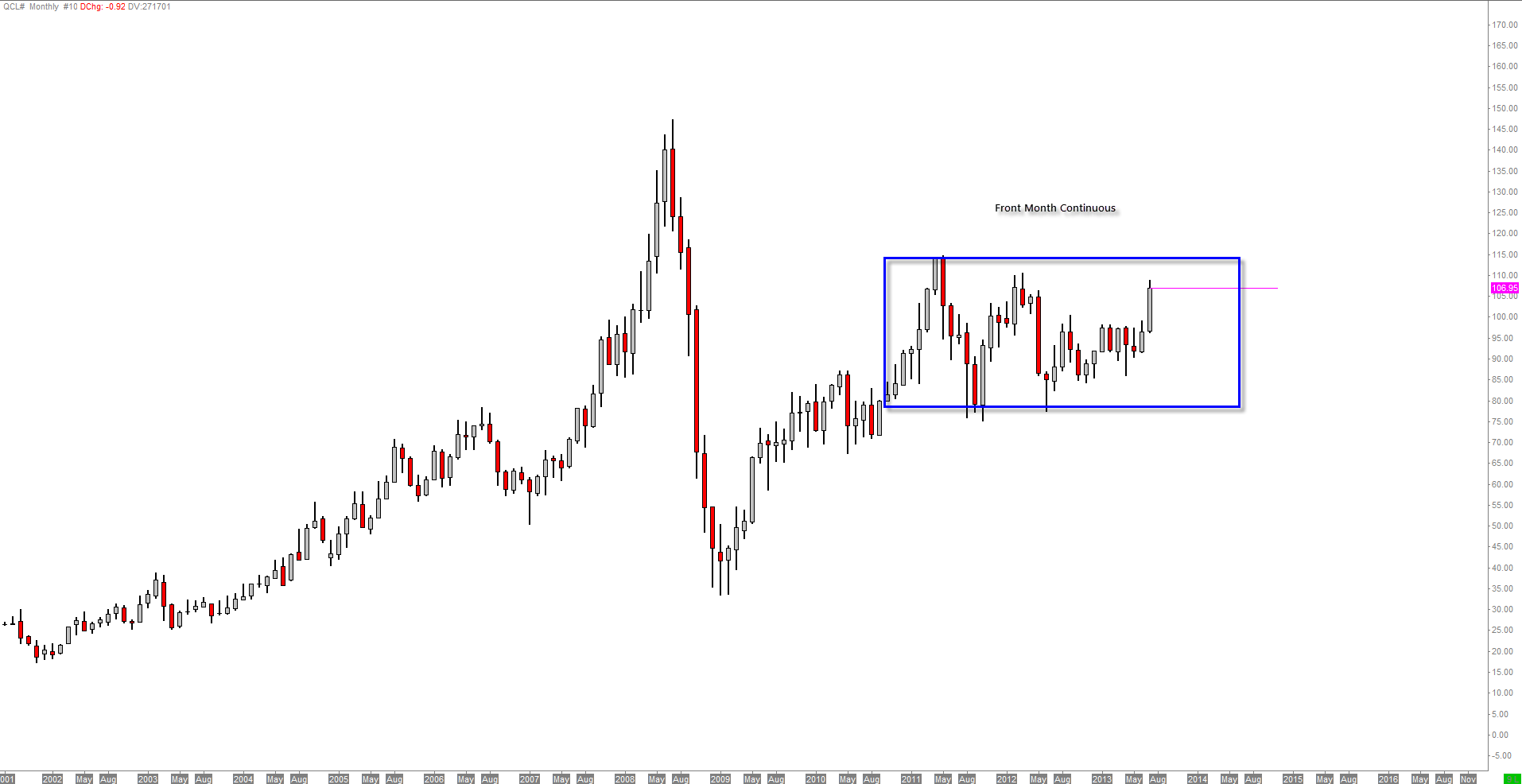 CL-7-22-2013-MonthlyContinuous